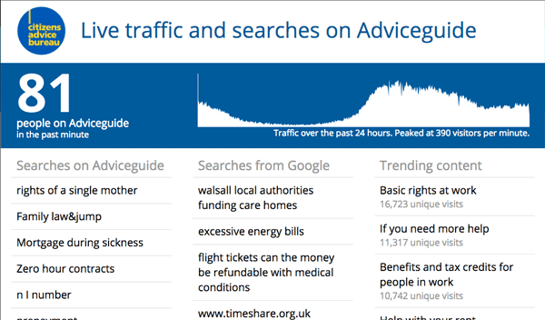 Citizens Advice dashboard