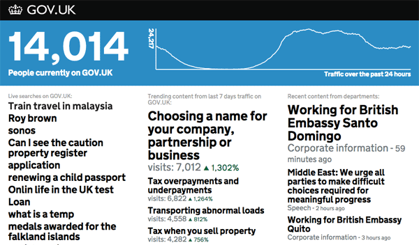 Current GOV.UK dashboard